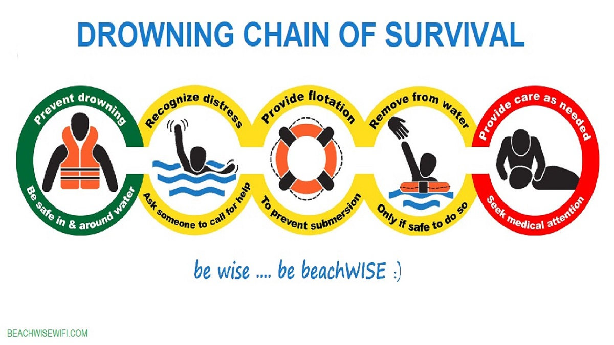 chain-of-survival